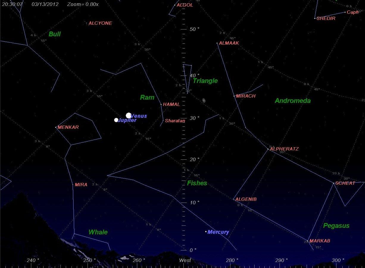Схождение Венеры и Юпитера