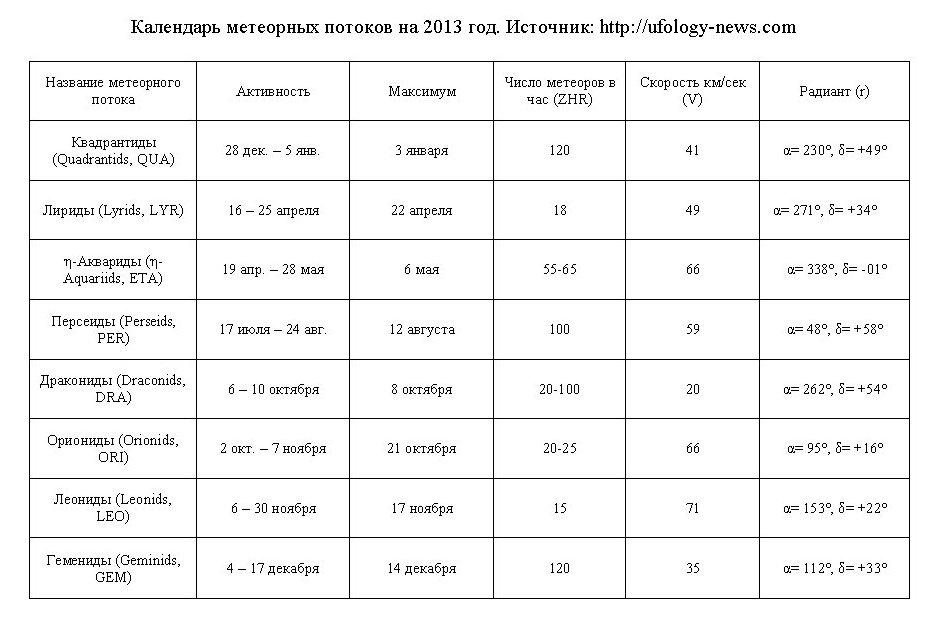 Метеорные потоки 2013 года