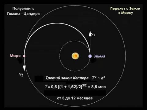 Surdin Mars 2