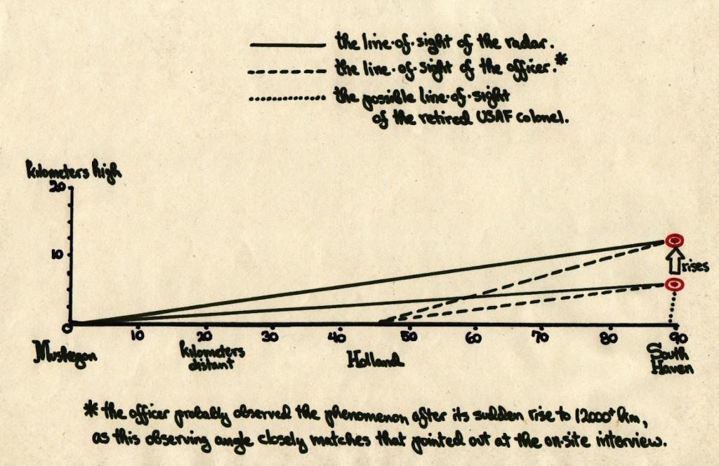 Расчет высоты НЛО по данным наблюдений из Маскегона и Холланда. Очевидец из Саус-Хэвен отказался сотрудничать с уфологами, поэтому его наблюдение отмечено пунктиром (схема из архива М. Свордса).