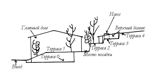 Схема участка
