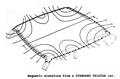 """Магнитные характеристики """"форда"""" той же модели и года выпуска"""