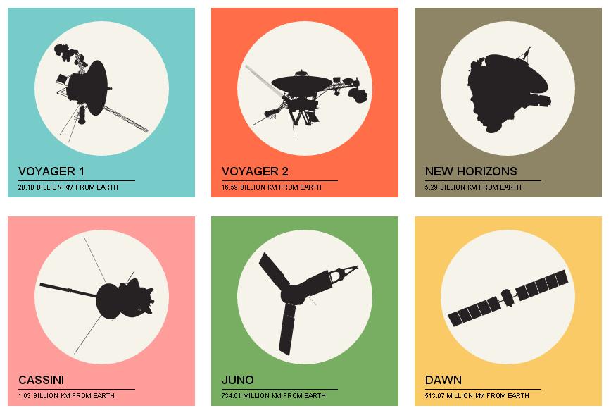 Таблица активных межпланетных космических станций доступна онлайн