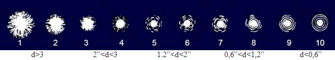 10-бальная шкала оценки состояния атмосферы Перкинга