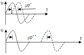 Фазовый сдвиг доплеровской частоты будет постоянным, когда ЛА перемещается за время между посылками импульсов, равное прохождению полуволны и кратное величине К.