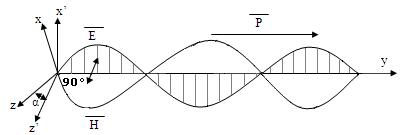 Электромагнитная сотставляющая и вектор Комова-Пойнтинга