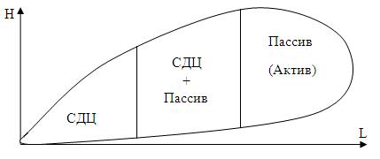 Использование СДЦ и режима Пассив