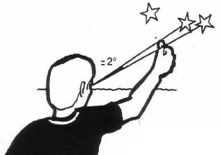 Если вытянуть руку перед глазами, то ноготь большого пальца будет иметь угловой размер приблизительно 2° дуги