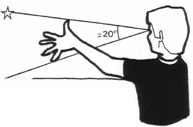 Если вытянуть руку перед глазами, то от мизинца до большого пальца угловое расстояние будет составлять приблизительно 20° дуги
