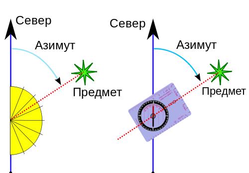 Определение азимута с помощью компаса