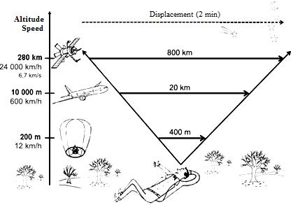 Пример неоднозначности визуальных оценок 60 метров и менее 1° дуги