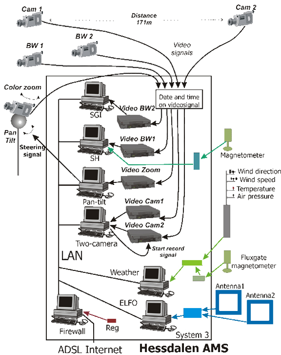 Структура СМК, объединена в одно целое с помощью компьютерной сети и программ автоматического обнаружения